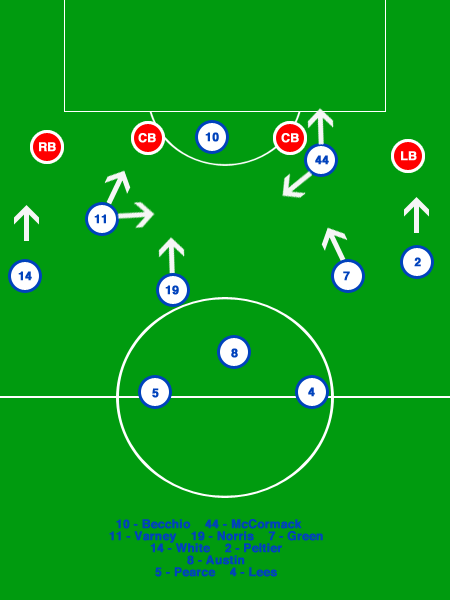 Tactics Board